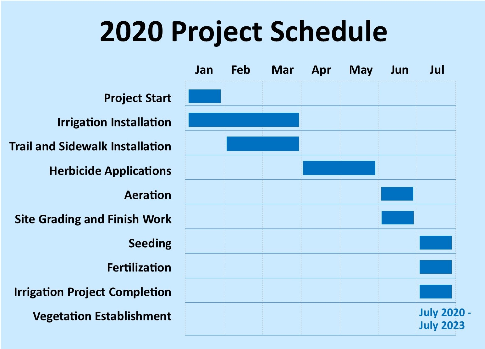 project scheule timeline graphic
